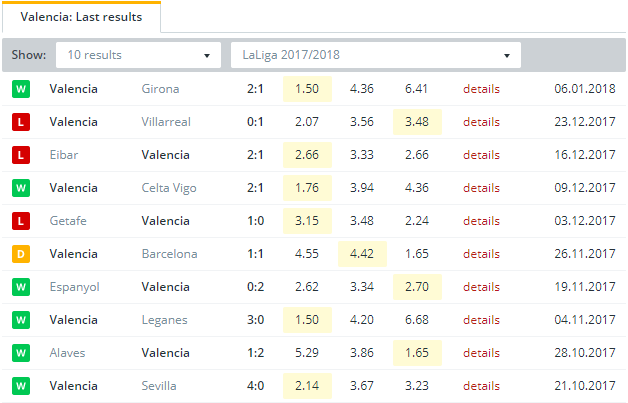 Valencia Last Results