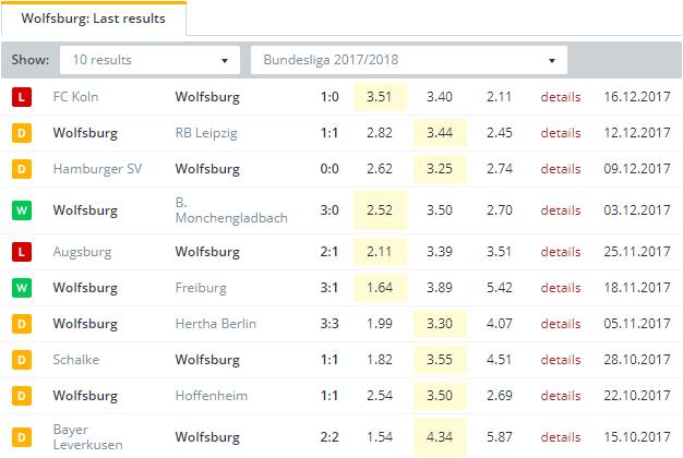 Wolfsburg Last Results